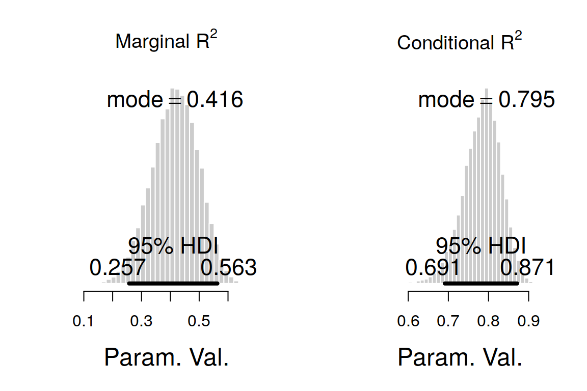 Marginal and Conditional R2 for Linear Mixed Models in JAGS